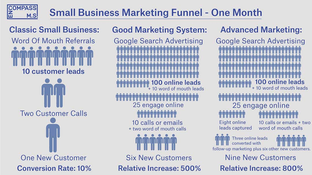 business marketing funnel